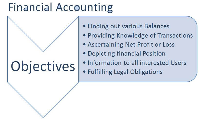 Objectives Of Financial Accounting - Finance Dissertation Help For MBA